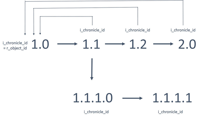 i_chronicle_id, i_antecedent_id and Deleting Versions