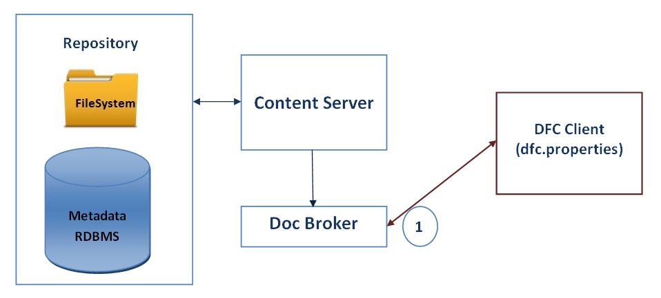 Session Creation & Docbroker | Karthik Sukumaran
